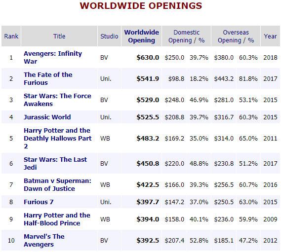 Box office avengers wojna bez granic z rekordowym otwarciem - Worldwide box office mojo ...