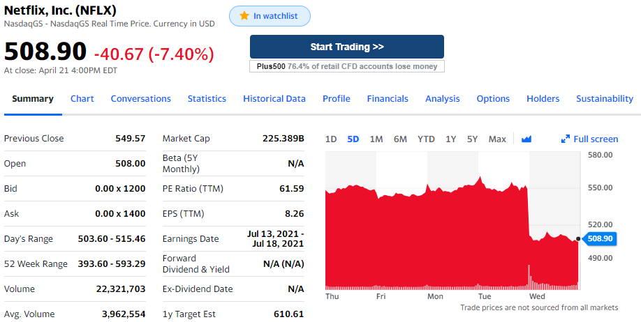 Netflix giełda q1 2021 spadek ceny akcji